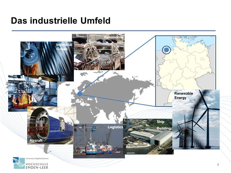 Das industrielle Umfeld