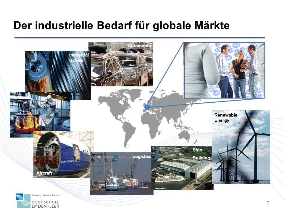 Der industrielle Bedarf für globale Märkte