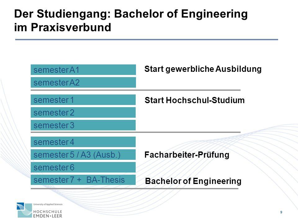 Der Studiengang: Bachelor of Engineering im Praxisverbund