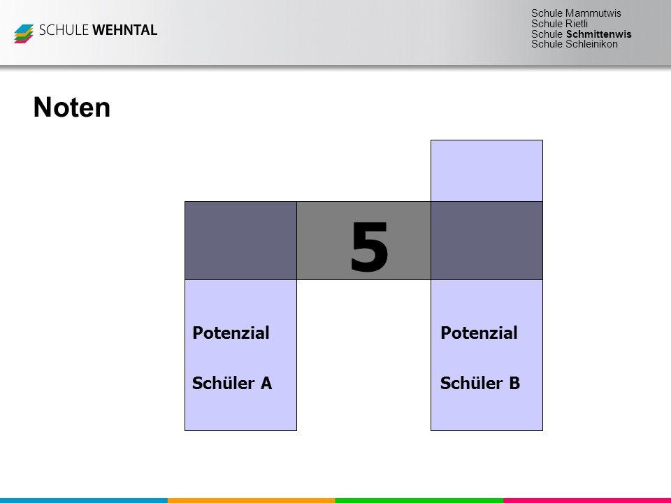 Noten 5 Potenzial Potenzial Schüler A Schüler B