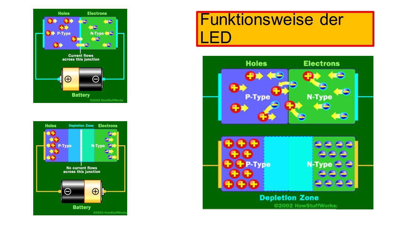 Funktionsweise der LED