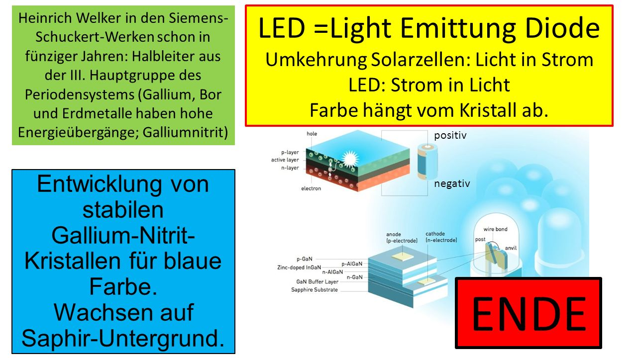 ENDE LED =Light Emittung Diode