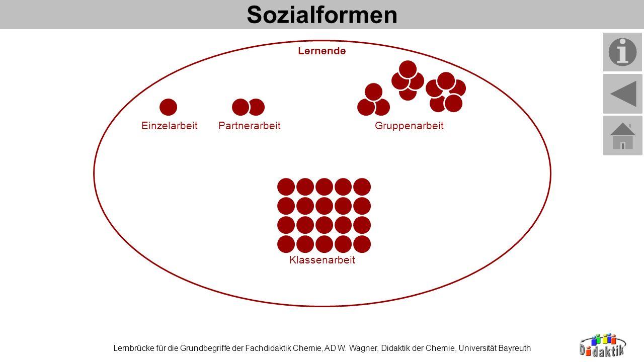 Sozialformen Lernende Gruppenarbeit Einzelarbeit Partnerarbeit