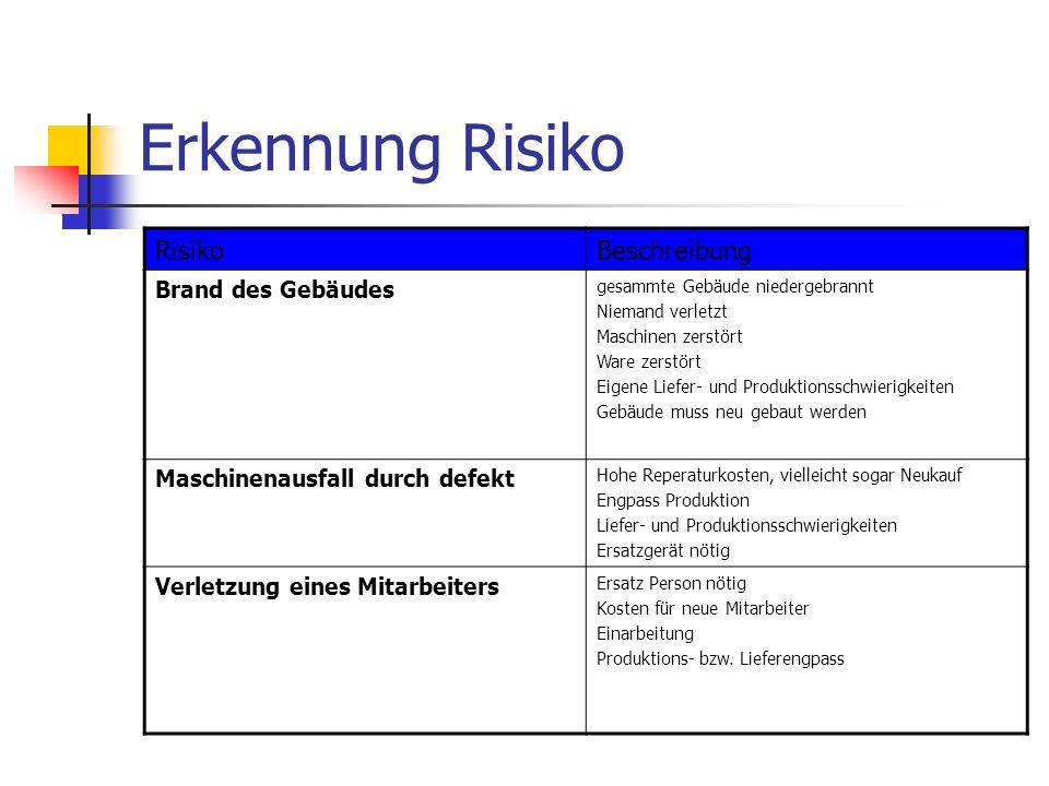 Erkennung Risiko Risiko Beschreibung Brand des Gebäudes