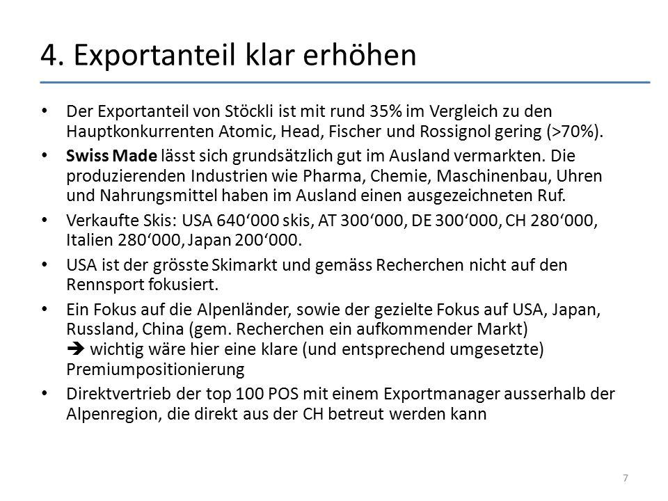 4. Exportanteil klar erhöhen