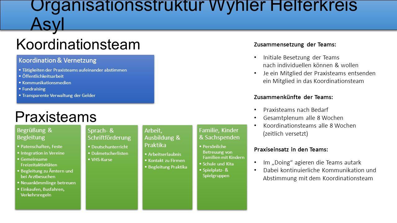 Organisationsstruktur Wyhler Helferkreis Asyl