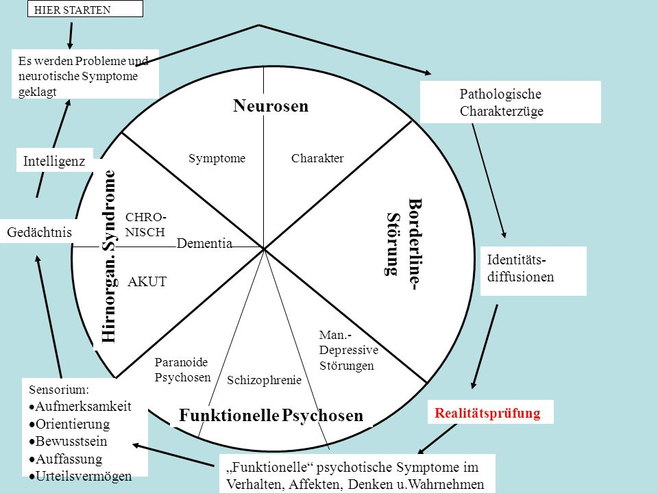 Funktionelle Psychosen