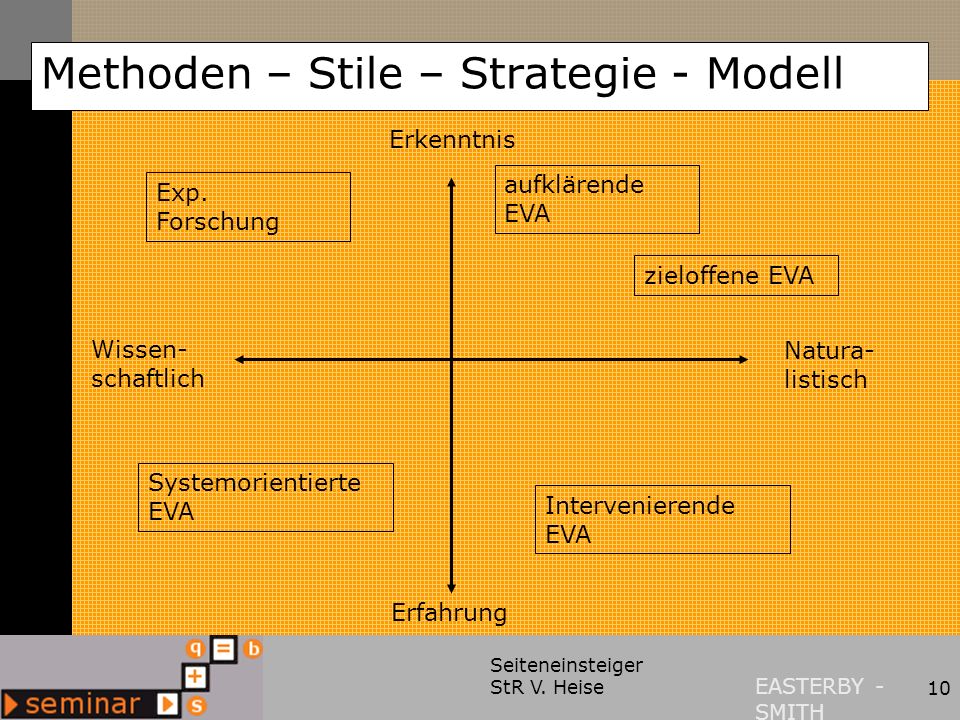 Methoden – Stile – Strategie - Modell