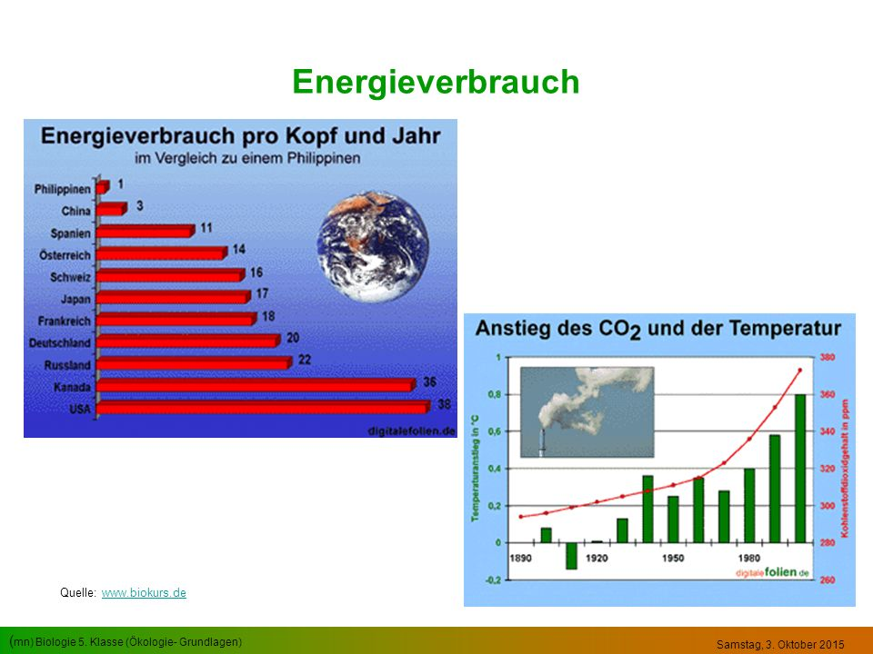 Energieverbrauch Quelle: www.biokurs.de Sonntag, 23. April 2017