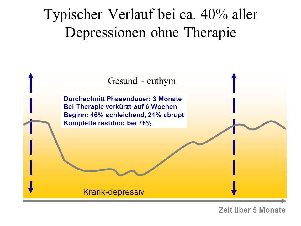Typischer Verlauf bei ca. 40% aller Depressionen ohne Therapie