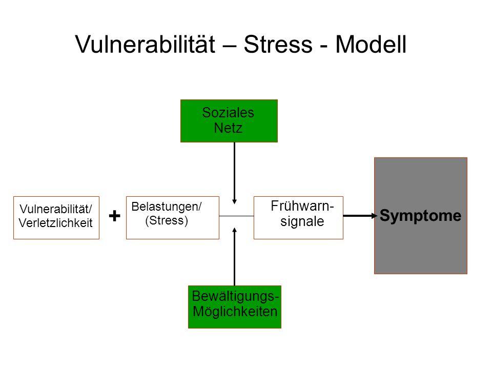 Vulnerabilität – Stress - Modell