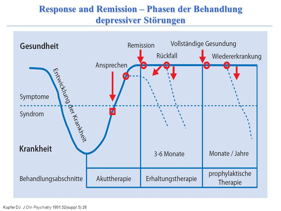 Response and Remission – Phasen der Behandlung depressiver Störungen