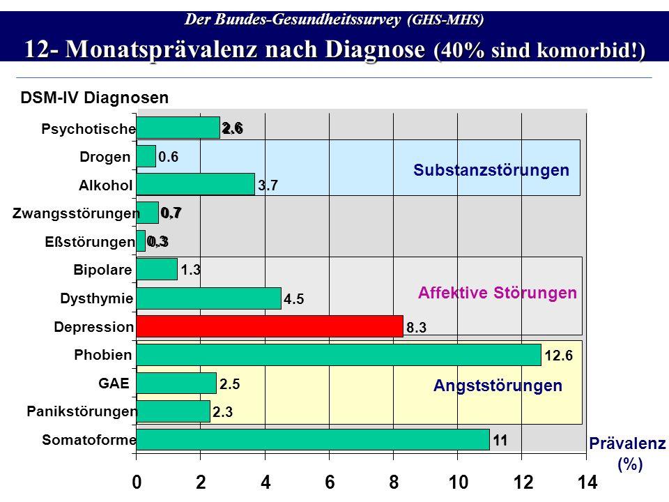 Der Bundes-Gesundheitssurvey (GHS-MHS) 12- Monatsprävalenz nach Diagnose (40% sind komorbid!)