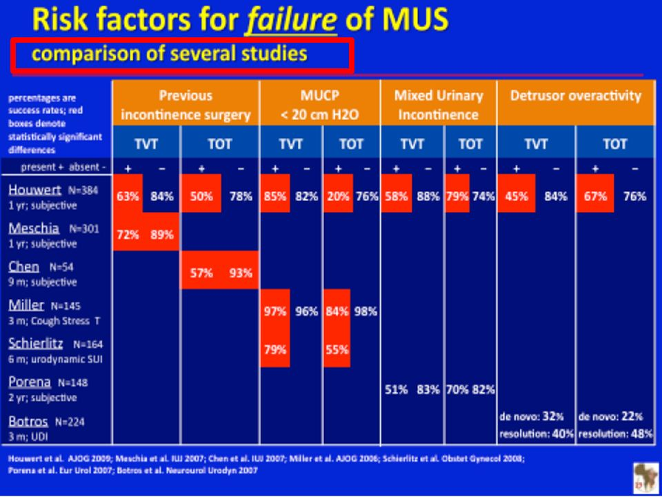 Previous incontinence surgery was also found to be associated with lower success