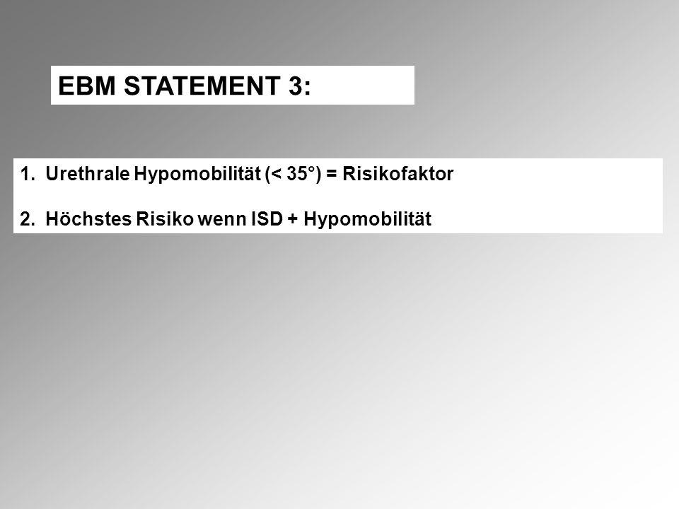 EBM STATEMENT 3: Urethrale Hypomobilität (< 35°) = Risikofaktor