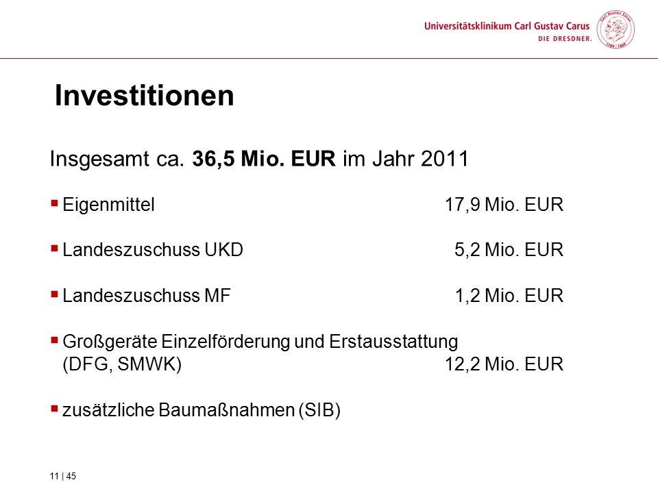 Investitionen Insgesamt ca. 36,5 Mio. EUR im Jahr 2011