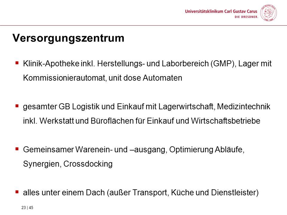 Versorgungszentrum Klinik-Apotheke inkl. Herstellungs- und Laborbereich (GMP), Lager mit Kommissionierautomat, unit dose Automaten.