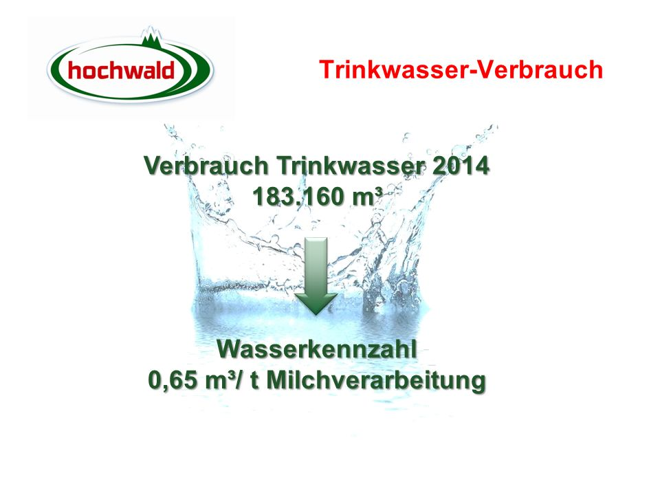 Trinkwasser-Verbrauch