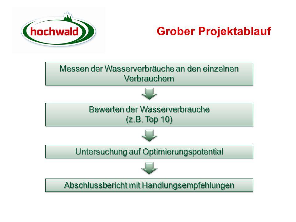 Grober Projektablauf Messen der Wasserverbräuche an den einzelnen Verbrauchern. Bewerten der Wasserverbräuche.