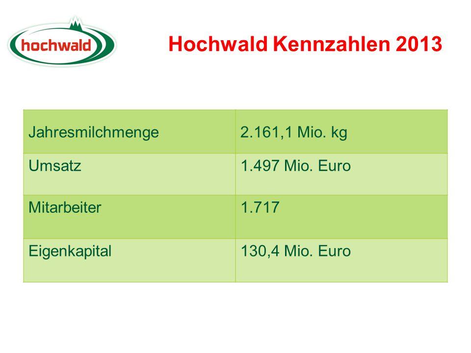 Hochwald Kennzahlen 2013 Jahresmilchmenge 2.161,1 Mio. kg Umsatz