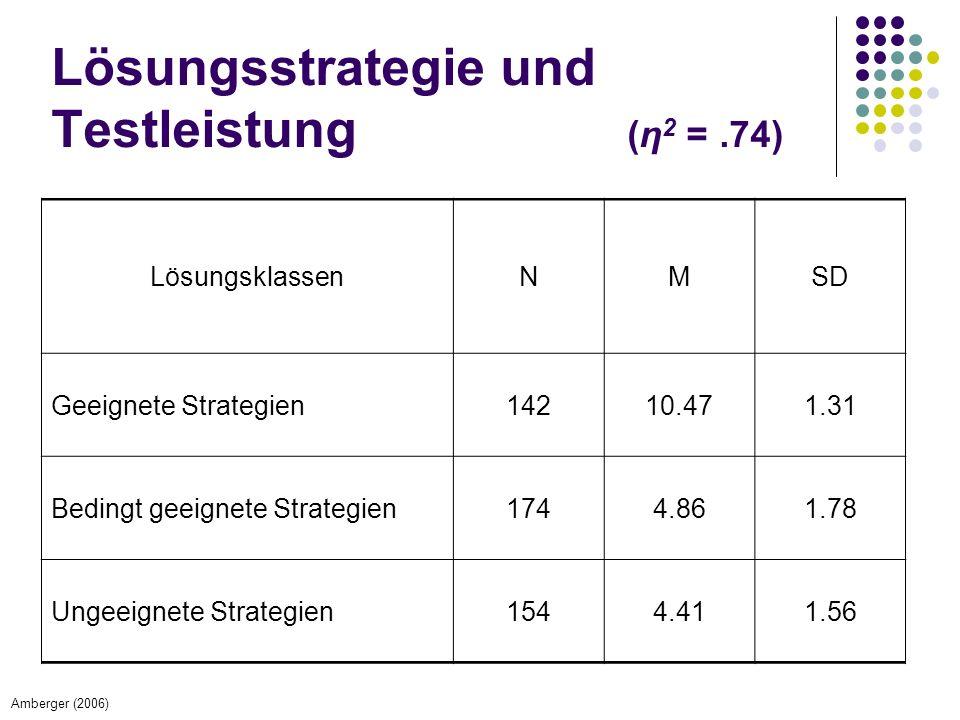 Lösungsstrategie und Testleistung (η2 = .74)