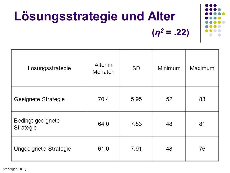 Lösungsstrategie und Alter (η2 = .22)