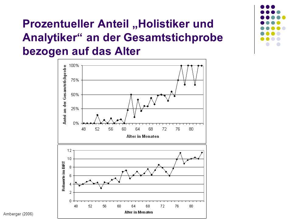 """Prozentueller Anteil """"Holistiker und Analytiker an der Gesamtstichprobe bezogen auf das Alter"""