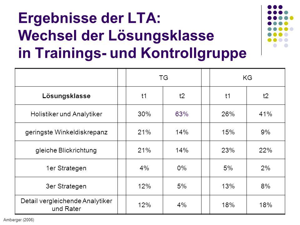 Ergebnisse der LTA: Wechsel der Lösungsklasse in Trainings- und Kontrollgruppe