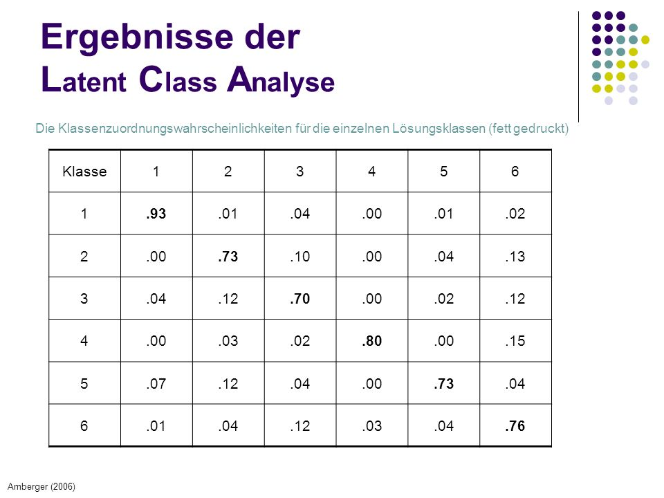 Ergebnisse der Latent Class Analyse