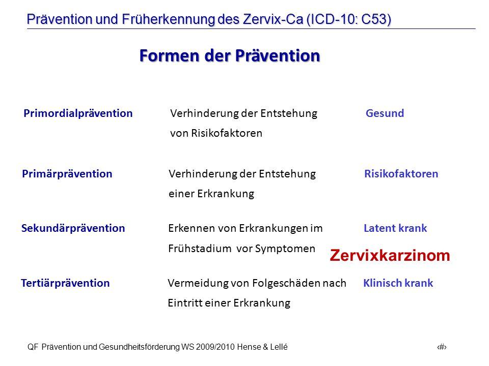 Formen der Prävention Zervixkarzinom