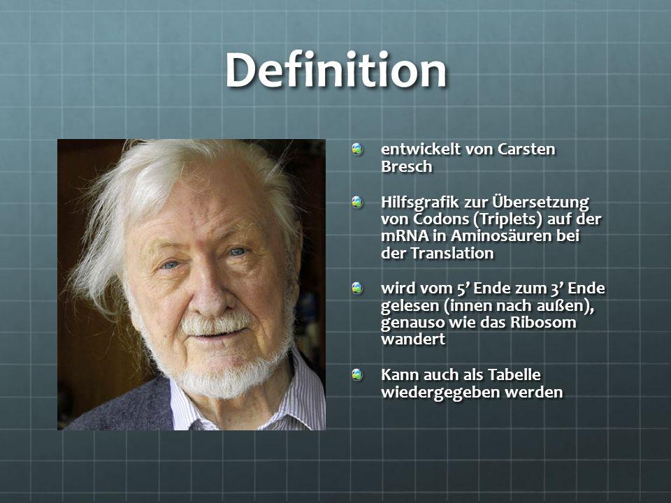 Definition entwickelt von Carsten Bresch