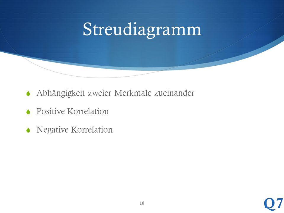Streudiagramm Abhängigkeit zweier Merkmale zueinander