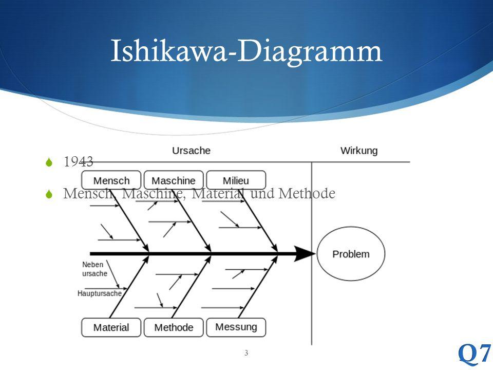 Ishikawa-Diagramm 1943 Mensch, Maschine, Material und Methode