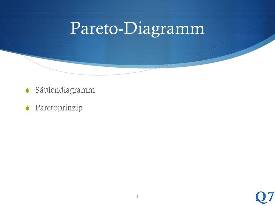 Pareto-Diagramm Säulendiagramm Paretoprinzip