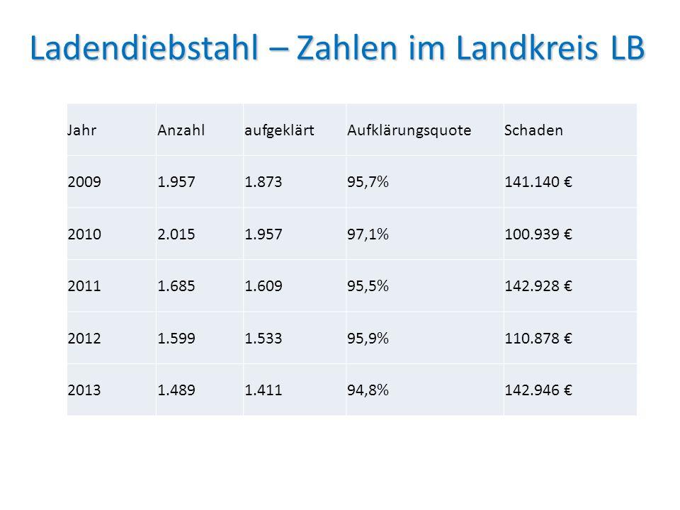 Ladendiebstahl – Zahlen im Landkreis LB