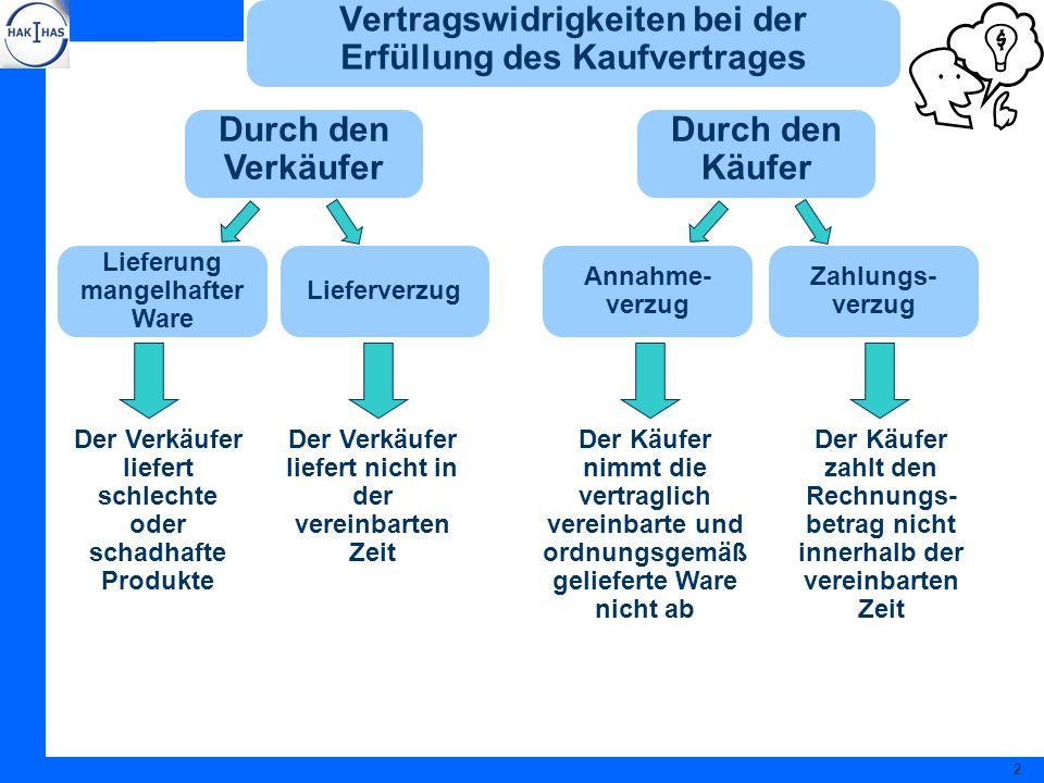 Vertragswidrigkeiten bei der Erfüllung des Kaufvertrages