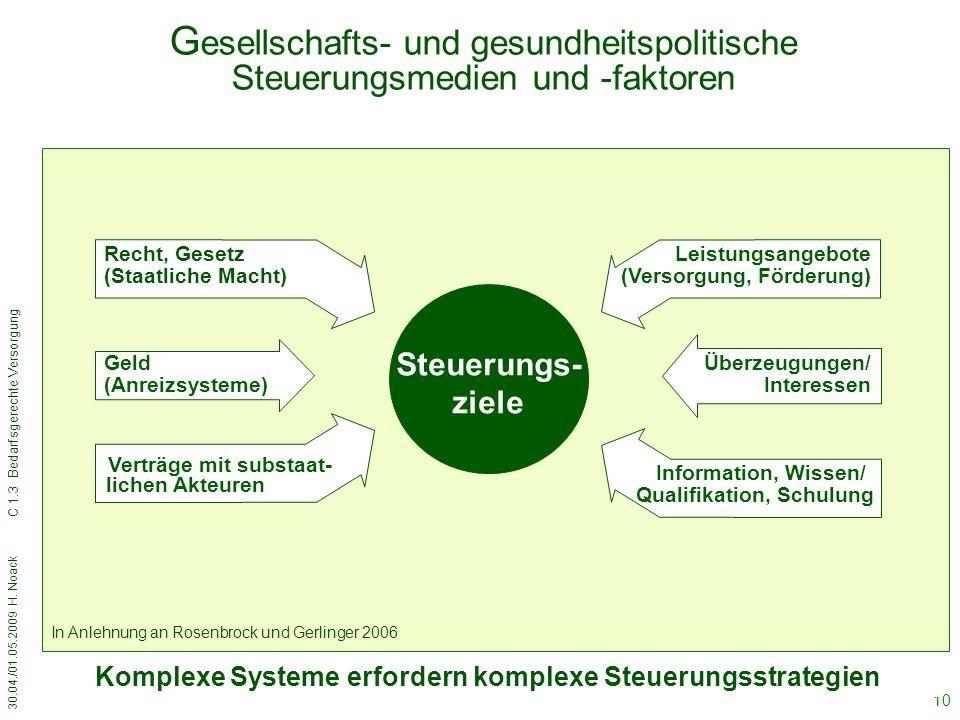 Komplexe Systeme erfordern komplexe Steuerungsstrategien