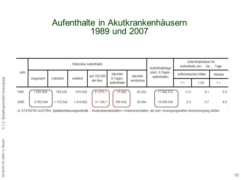 Aufenthalte in Akutkrankenhäusern 1989 und 2007