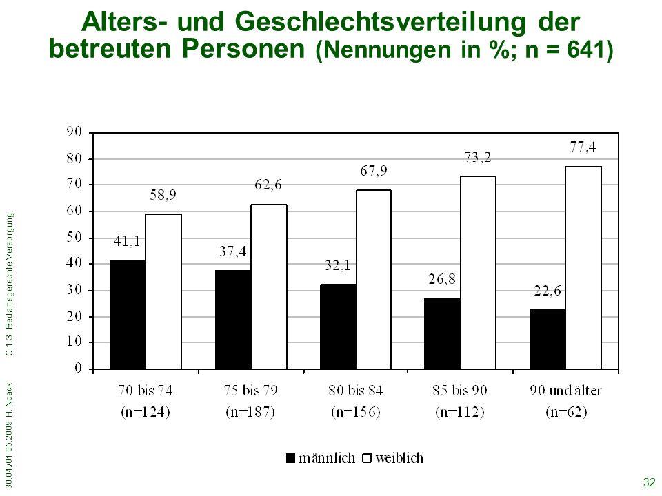 Alters- und Geschlechtsverteilung der betreuten Personen (Nennungen in %; n = 641)
