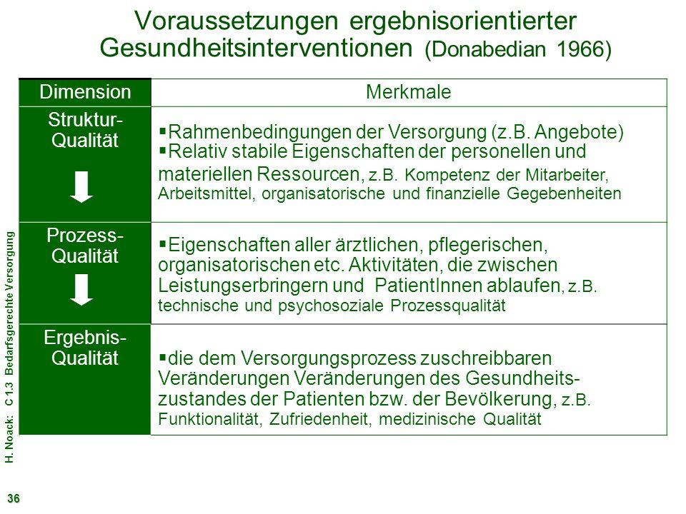 Voraussetzungen ergebnisorientierter Gesundheitsinterventionen (Donabedian 1966)