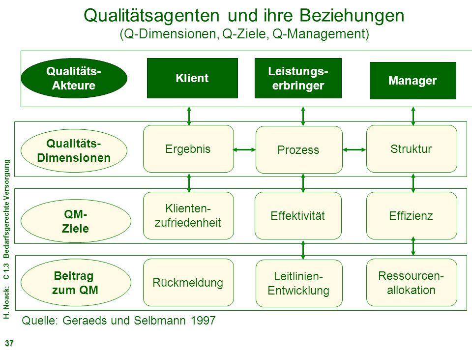 Qualitätsagenten und ihre Beziehungen (Q-Dimensionen, Q-Ziele, Q-Management)