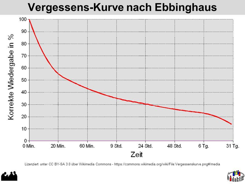 Vergessens-Kurve nach Ebbinghaus
