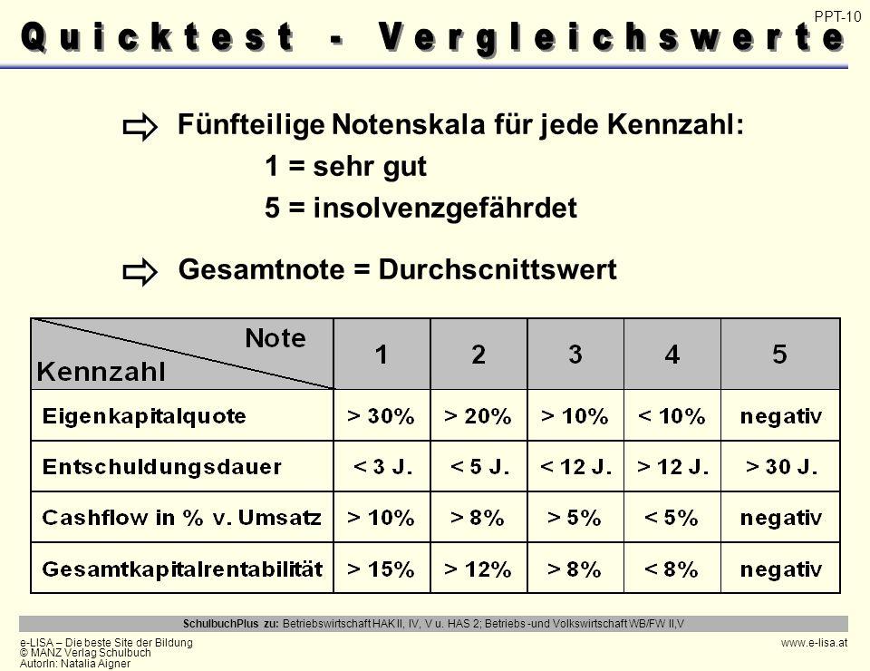 Quicktest - Vergleichswerte
