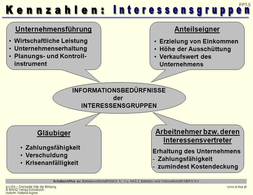 INFORMATIONSBEDÜRFNISSE der INTERESSENSGRUPPEN