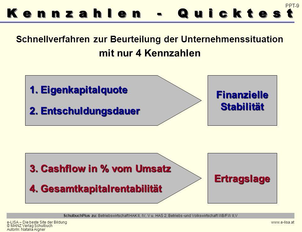 Kennzahlen - Quicktest