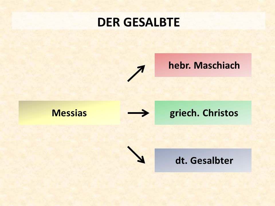 DER GESALBTE hebr. Maschiach Messias griech. Christos dt. Gesalbter