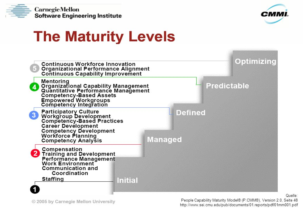 Quelle: People Capability Maturity Model® (P.CMM®), Version 2.0, Seite 48.