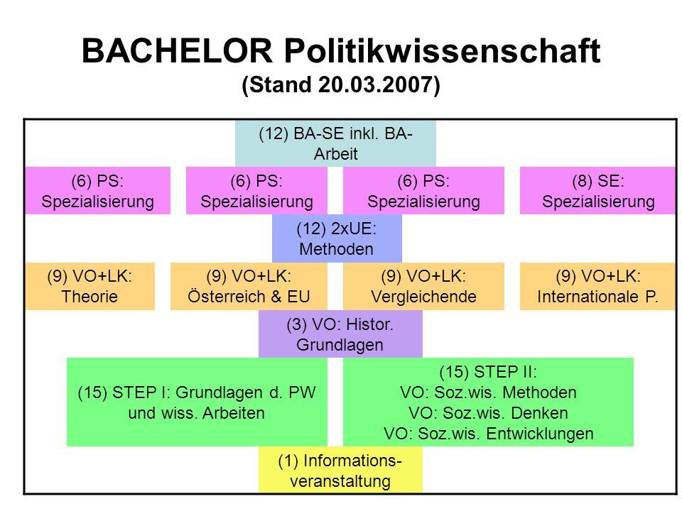BACHELOR Politikwissenschaft (Stand 20.03.2007)