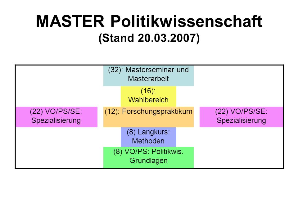 MASTER Politikwissenschaft (Stand 20.03.2007)