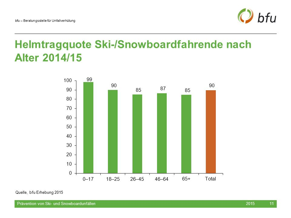 Helmtragquote Ski-/Snowboardfahrende nach Alter 2014/15